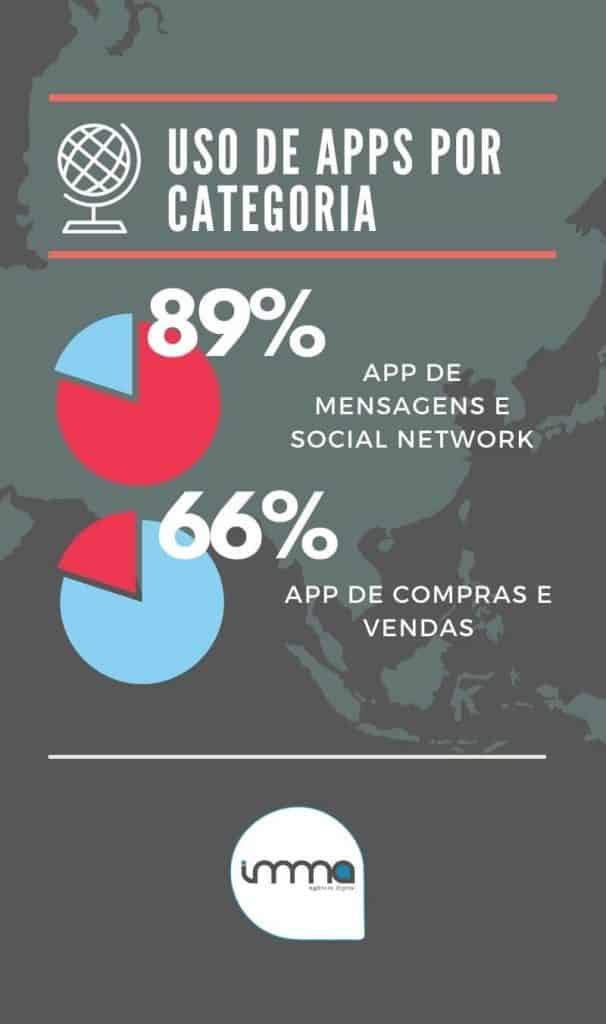 Relação do Marketing e Apps